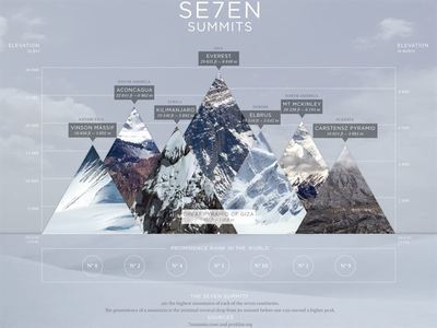Complete The 7 Summits Challenge